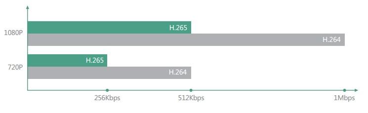 更少的带宽占用,更强的网络适应性